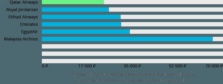Динамика цен в зависимости от авиакомпании, совершающей перелет из Каира в Бангкок