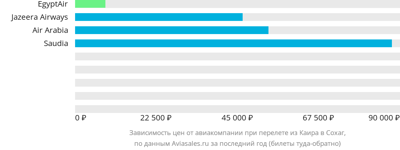 Динамика цен в зависимости от авиакомпании, совершающей перелет из Каира в Сохаг