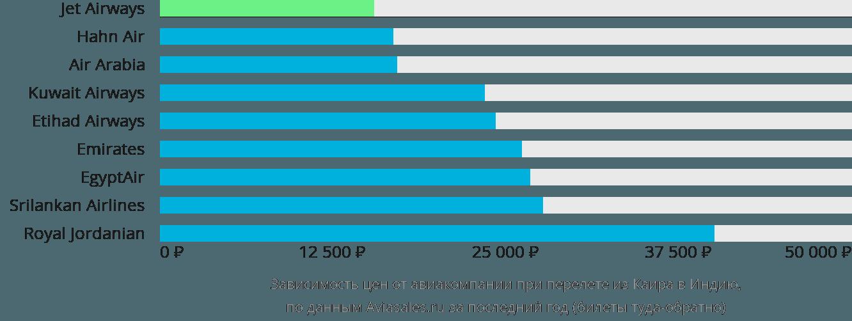 Динамика цен в зависимости от авиакомпании, совершающей перелет из Каира в Индию