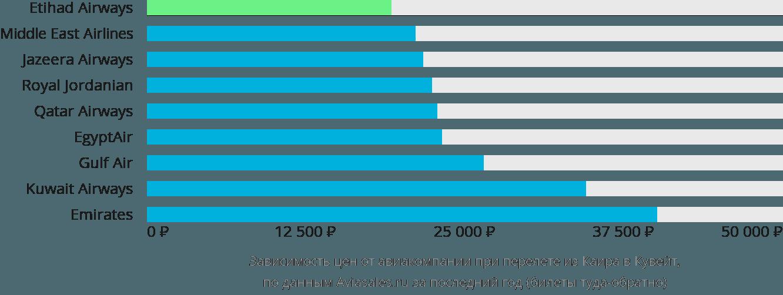 Динамика цен в зависимости от авиакомпании, совершающей перелет из Каира в Кувейт