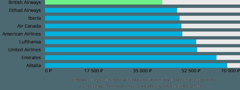 Динамика цен в зависимости от авиакомпании, совершающей перелет из Каира в Лос-Анджелес