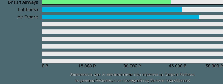 Динамика цен в зависимости от авиакомпании, совершающей перелет из Каира в Майами