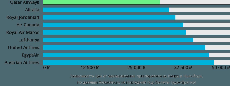 Динамика цен в зависимости от авиакомпании, совершающей перелет из Каира в Нью-Йорк