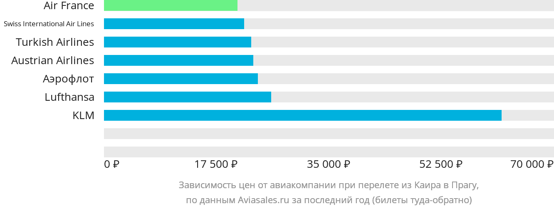 Динамика цен в зависимости от авиакомпании, совершающей перелет из Каира в Прагу