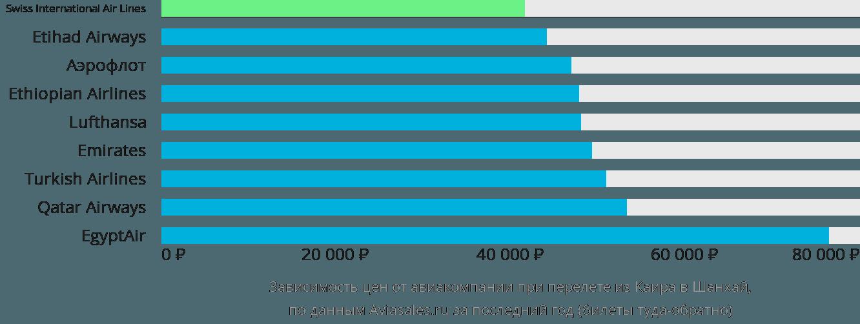 Динамика цен в зависимости от авиакомпании, совершающей перелет из Каира в Шанхай