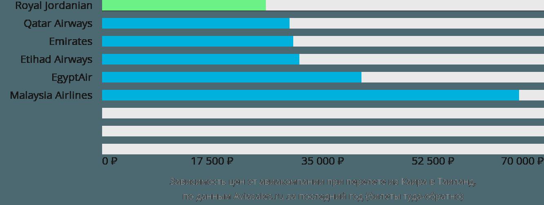 Динамика цен в зависимости от авиакомпании, совершающей перелёт из Каира в Таиланд