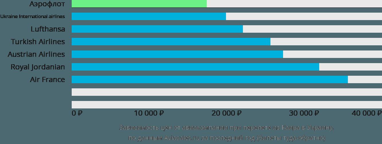 Динамика цен в зависимости от авиакомпании, совершающей перелет из Каира в Украину