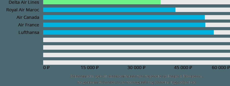 Динамика цен в зависимости от авиакомпании, совершающей перелет из Каира в Монреаль