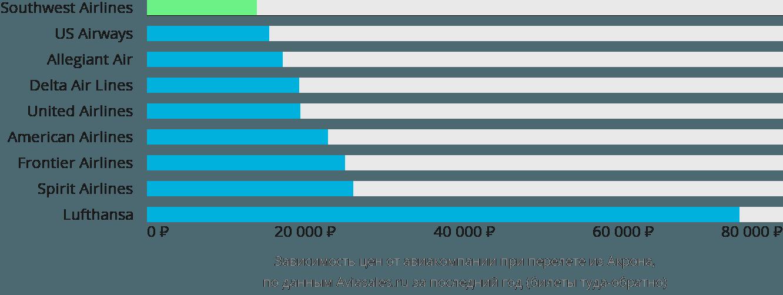 Динамика цен в зависимости от авиакомпании, совершающей перелет из Акрона