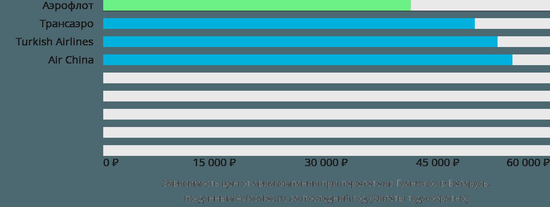 Динамика цен в зависимости от авиакомпании, совершающей перелет из Гуанчжоу в Беларусь