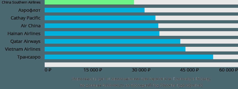 Динамика цен в зависимости от авиакомпании, совершающей перелет из Гуанчжоу в Москву