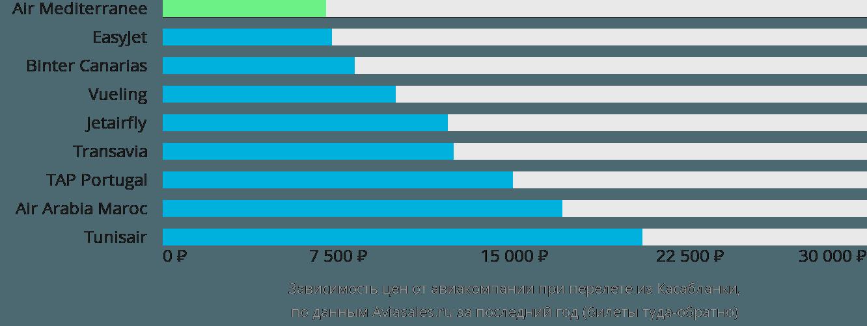 Динамика цен в зависимости от авиакомпании, совершающей перелет из Касабланки