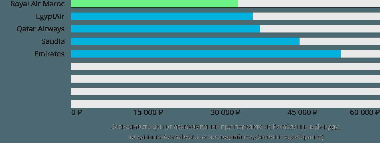 Динамика цен в зависимости от авиакомпании, совершающей перелет из Касабланки в Джидду