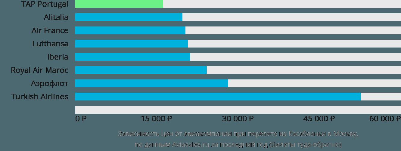 Динамика цен в зависимости от авиакомпании, совершающей перелет из Касабланки в Москву