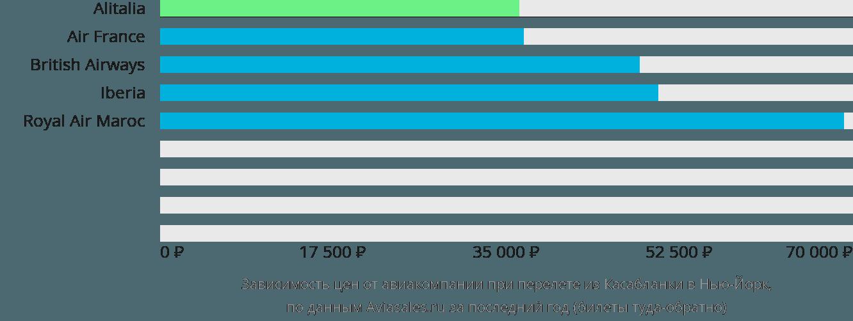Динамика цен в зависимости от авиакомпании, совершающей перелет из Касабланки в Нью-Йорк