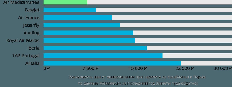 Динамика цен в зависимости от авиакомпании, совершающей перелет из Касабланки в Париж