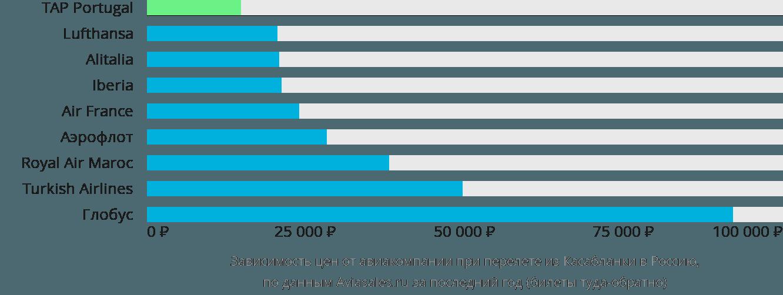 Динамика цен в зависимости от авиакомпании, совершающей перелёт из Касабланки в Россию