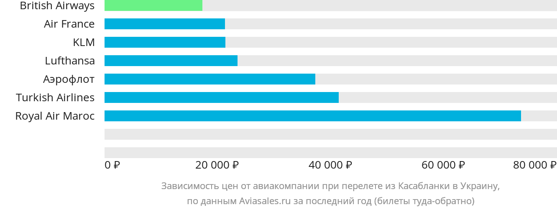Динамика цен в зависимости от авиакомпании, совершающей перелет из Касабланки в Украину