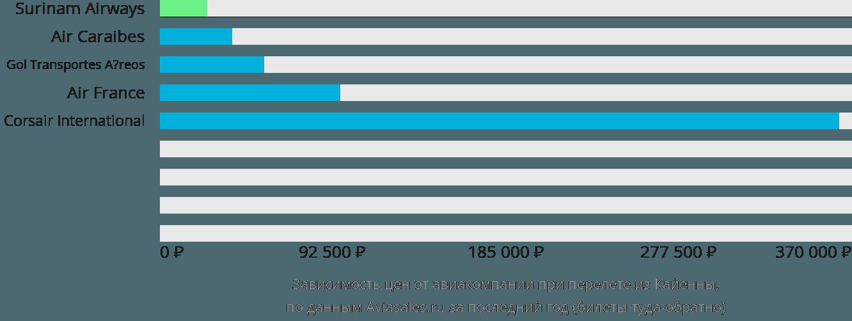 Динамика цен в зависимости от авиакомпании, совершающей перелет из Кайенны