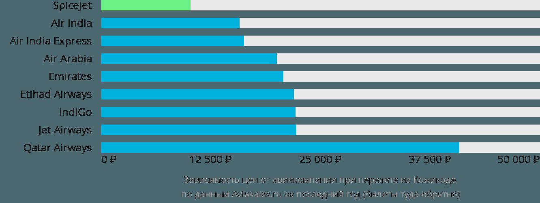 Динамика цен в зависимости от авиакомпании, совершающей перелет из Кожикоде