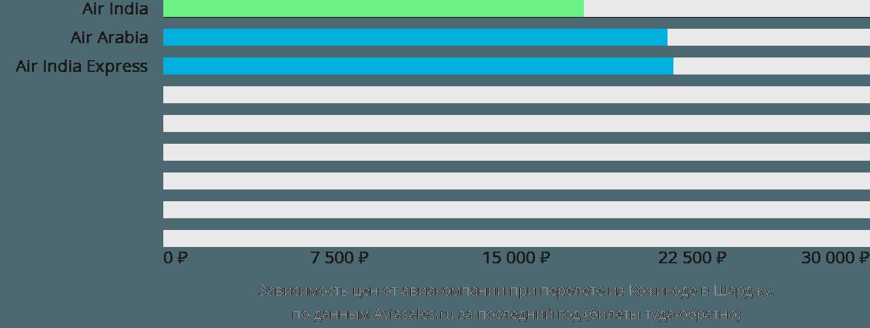 Динамика цен в зависимости от авиакомпании, совершающей перелет из Кожикоде в Шарджу