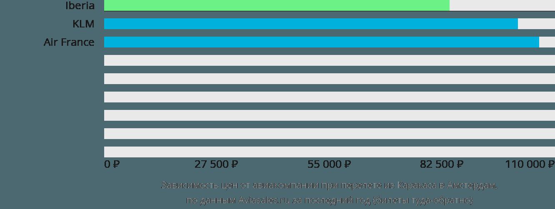 Динамика цен в зависимости от авиакомпании, совершающей перелет из Каракаса в Амстердам