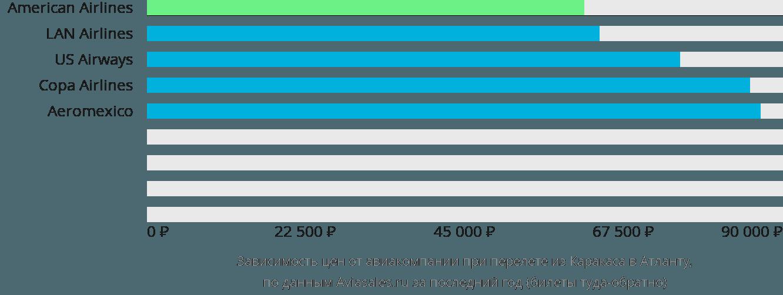 Динамика цен в зависимости от авиакомпании, совершающей перелет из Каракаса в Атланту