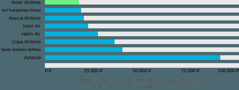 Динамика цен в зависимости от авиакомпании, совершающей перелет из Каракаса в Арубу