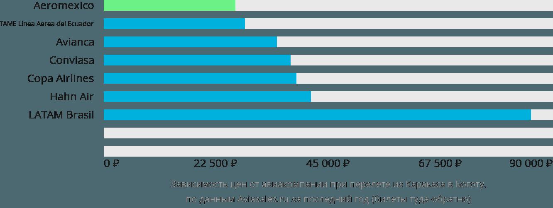 Динамика цен в зависимости от авиакомпании, совершающей перелет из Каракаса в Боготу