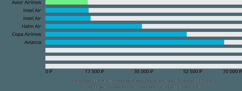 Динамика цен в зависимости от авиакомпании, совершающей перелет из Каракаса в Кюрасао
