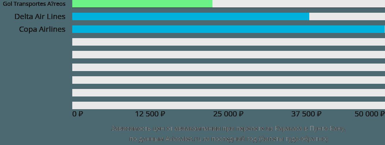 Динамика цен в зависимости от авиакомпании, совершающей перелет из Каракаса в Пунта-Кану