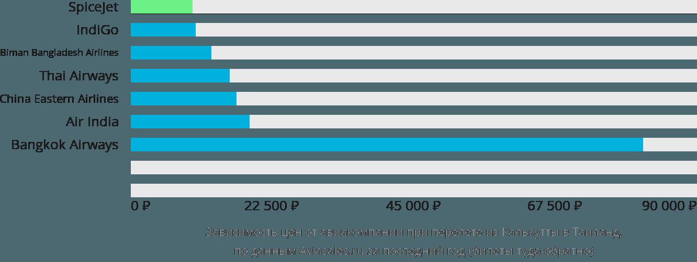 Динамика цен в зависимости от авиакомпании, совершающей перелёт из Калькутты в Таиланд