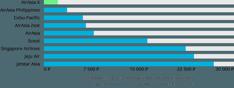 Динамика цен в зависимости от авиакомпании, совершающей перелет из Себу