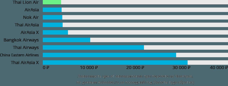 Динамика цен в зависимости от авиакомпании, совершающей перелет из Чианграя