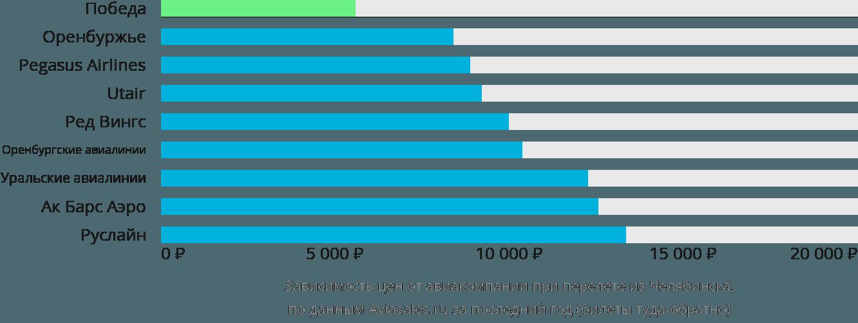 Динамика цен в зависимости от авиакомпании, совершающей перелет из Челябинска