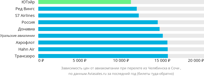 Динамика цен в зависимости от авиакомпании, совершающей перелет из Челябинска в Сочи