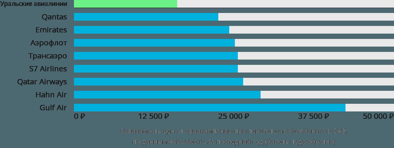 Динамика цен в зависимости от авиакомпании, совершающей перелет из Челябинска в ОАЭ