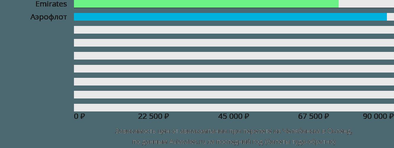 Динамика цен в зависимости от авиакомпании, совершающей перелет из Челябинска в Окленд