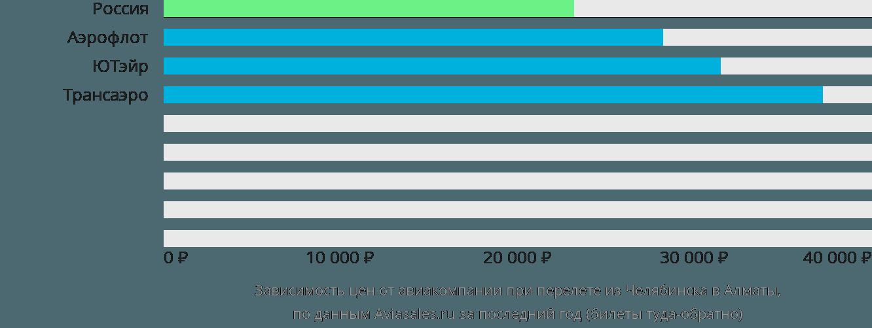 Динамика цен в зависимости от авиакомпании, совершающей перелет из Челябинска в Алматы