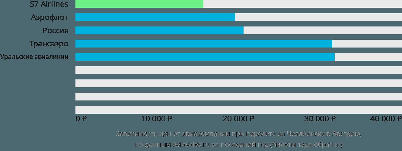 Динамика цен в зависимости от авиакомпании, совершающей перелет из Челябинска в Австрию