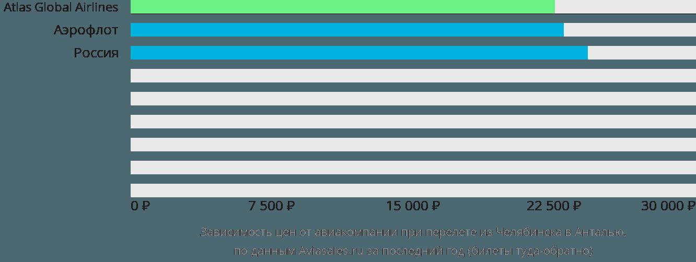 Динамика цен в зависимости от авиакомпании, совершающей перелет из Челябинска в Анталью