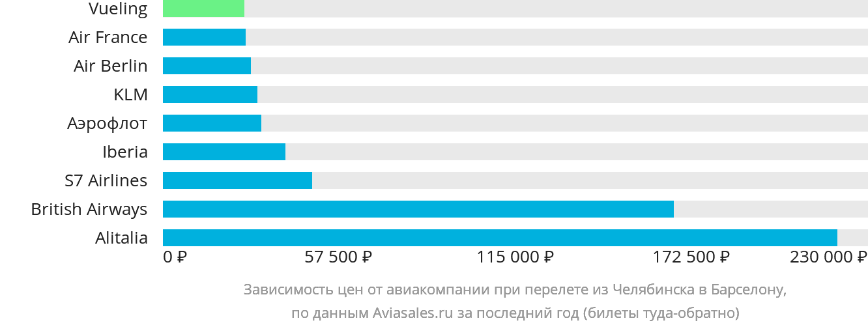 Динамика цен в зависимости от авиакомпании, совершающей перелет из Челябинска в Барселону