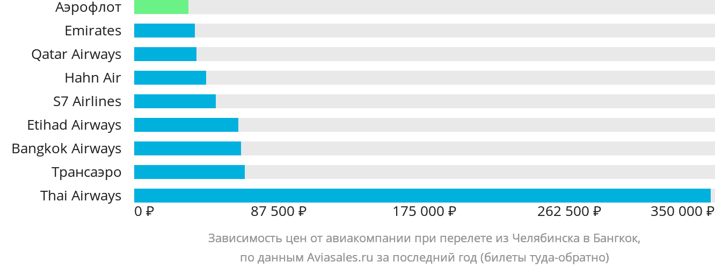 Динамика цен в зависимости от авиакомпании, совершающей перелет из Челябинска в Бангкок