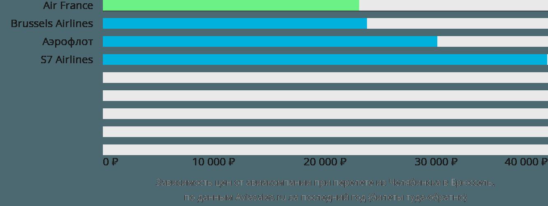 Динамика цен в зависимости от авиакомпании, совершающей перелет из Челябинска в Брюссель
