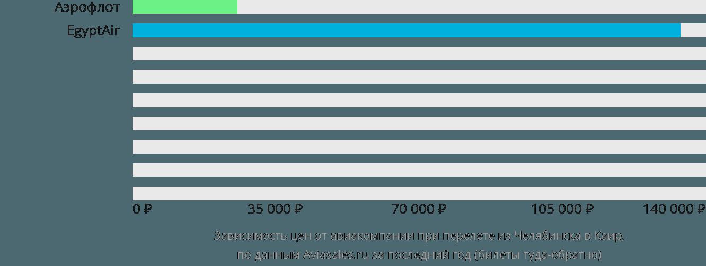 Динамика цен в зависимости от авиакомпании, совершающей перелет из Челябинска в Каир