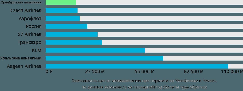 Динамика цен в зависимости от авиакомпании, совершающей перелет из Челябинска в Чехию