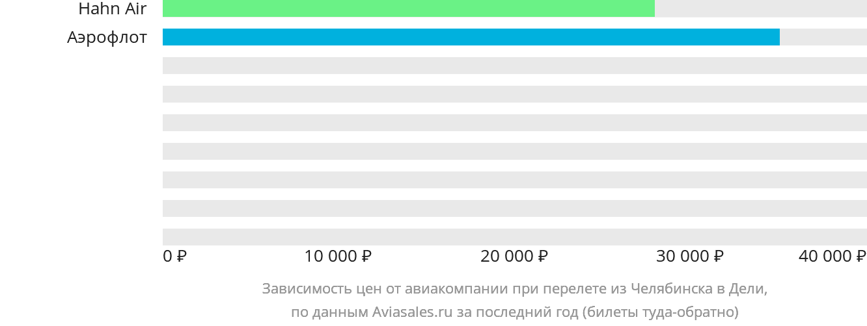 Динамика цен в зависимости от авиакомпании, совершающей перелет из Челябинска в Дели