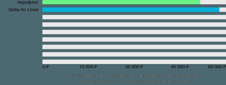 Динамика цен в зависимости от авиакомпании, совершающей перелет из Челябинска в Денвер