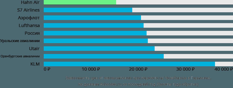 Динамика цен в зависимости от авиакомпании, совершающей перелет из Челябинска в Германию