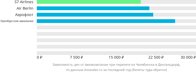 Динамика цен в зависимости от авиакомпании, совершающей перелет из Челябинска в Дюссельдорф